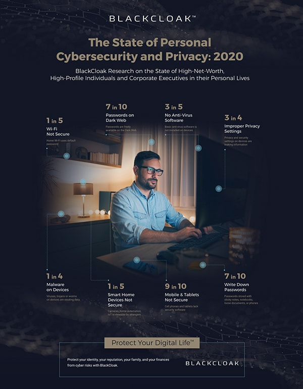 BlackCloak State of Personal Cybersecurity Infographic Thumbnail